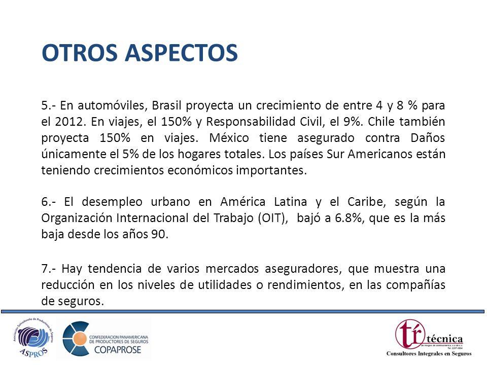 5.- En automóviles, Brasil proyecta un crecimiento de entre 4 y 8 % para el 2012. En viajes, el 150% y Responsabilidad Civil, el 9%. Chile también pro