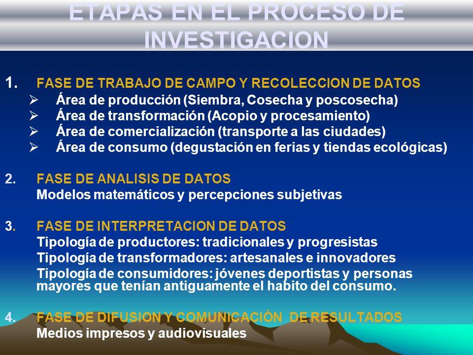 ETAPAS EN EL PROCESO DE INVESTIGACION 1. FASE DE TRABAJO DE CAMPO Y RECOLECCION DE DATOS Área de producción (Siembra, Cosecha y poscosecha) Área de tr