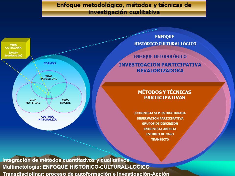 Enfoque metodológico, métodos y técnicas de investigación cualitativa ENFOQUE HISTÓRICO CULTURAL LÓGICO ENFOQUE METODOLÓGICO INVESTIGACIÓN PARTICIPATI