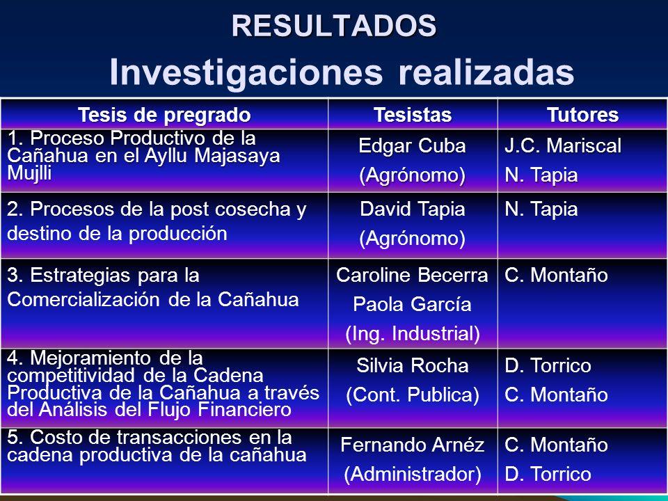 RESULTADOS Tesis de pregrado TesistasTutores 1. Proceso Productivo de la Cañahua en el Ayllu Majasaya Mujlli Edgar Cuba (Agrónomo) J.C. Mariscal N. Ta