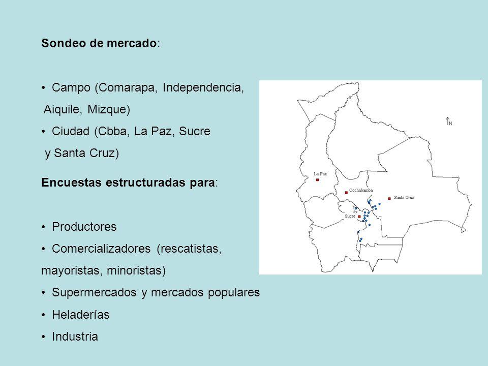 Sondeo de mercado: Campo (Comarapa, Independencia, Aiquile, Mizque) Ciudad (Cbba, La Paz, Sucre y Santa Cruz) Encuestas estructuradas para: Productore