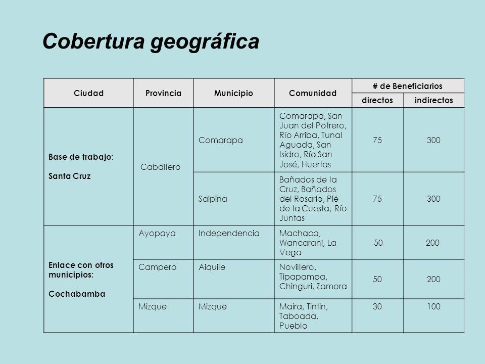 CiudadProvinciaMunicipioComunidad # de Beneficiarios directosindirectos Base de trabajo: Santa Cruz Caballero Comarapa Comarapa, San Juan del Potrero,