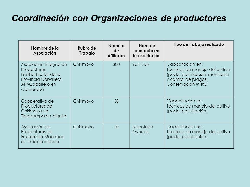 Nombre de la Asociación Rubro de Trabajo Numero de Afiliados Nombre contacto en la asociación Tipo de trabajo realizado Asociación Integral de Product