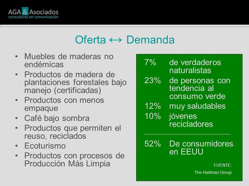 Oferta Demanda Muebles de maderas no endémicas Productos de madera de plantaciones forestales bajo manejo (certificadas) Productos con menos empaque Café bajo sombra Productos que permiten el reuso, reciclados Ecoturismo Productos con procesos de Producción Más Limpia 7% de verdaderos naturalistas 23% de personas con tendencia al consumo verde 12% muy saludables 10% jóvenes recicladores 52%De consumidores en EEUU FUENTE: The Hartman Group