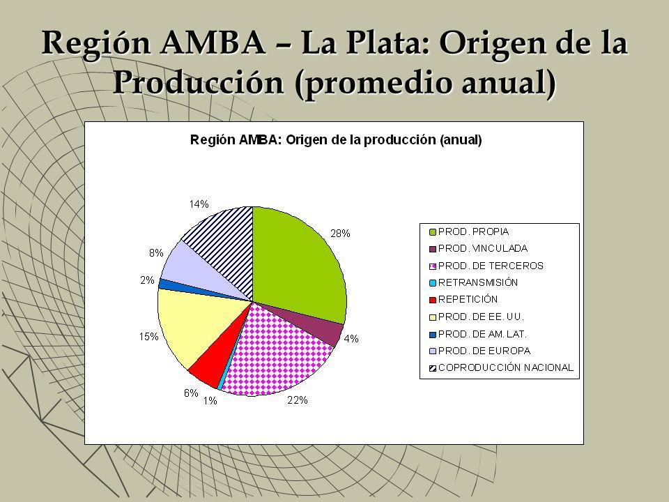 Región AMBA – La Plata: Origen de la Producción (promedio anual)