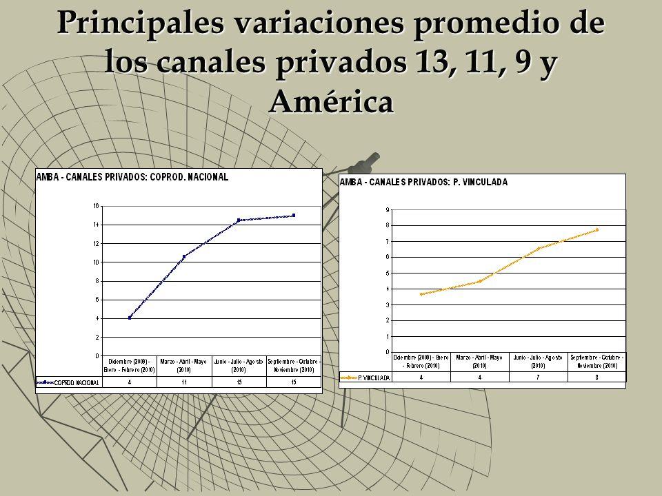 Principales variaciones promedio de los canales privados 13, 11, 9 y América