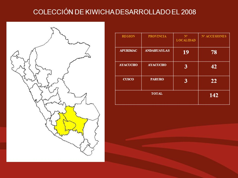 REGIONPROVINCIANº LOCALIDAD Nº ACCESIONES APURIMACANDAHUAYLAS 1978 AYACUCHO 342 CUSCOPARURO 322 TOTAL 142 COLECCIÓN DE KIWICHA DESARROLLADO EL 2008