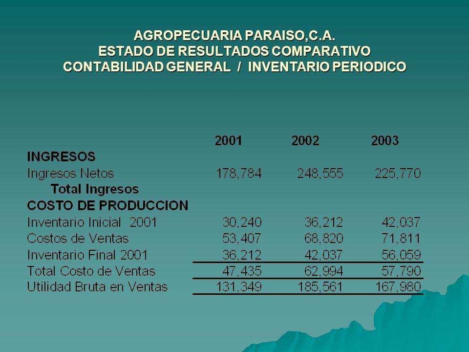 AGROPECUARIA PARAISO,C.A. ESTADO DE RESULTADOS COMPARATIVO CONTABILIDAD GENERAL / INVENTARIO PERIODICO