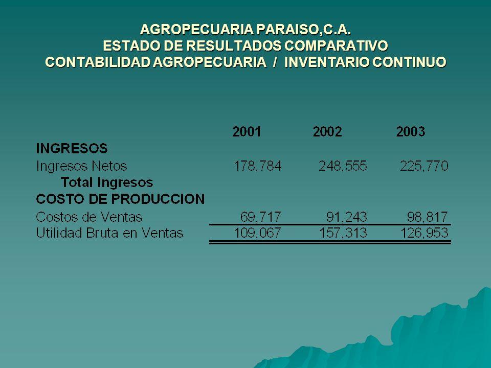 AGROPECUARIA PARAISO,C.A. ESTADO DE RESULTADOS COMPARATIVO CONTABILIDAD AGROPECUARIA / INVENTARIO CONTINUO