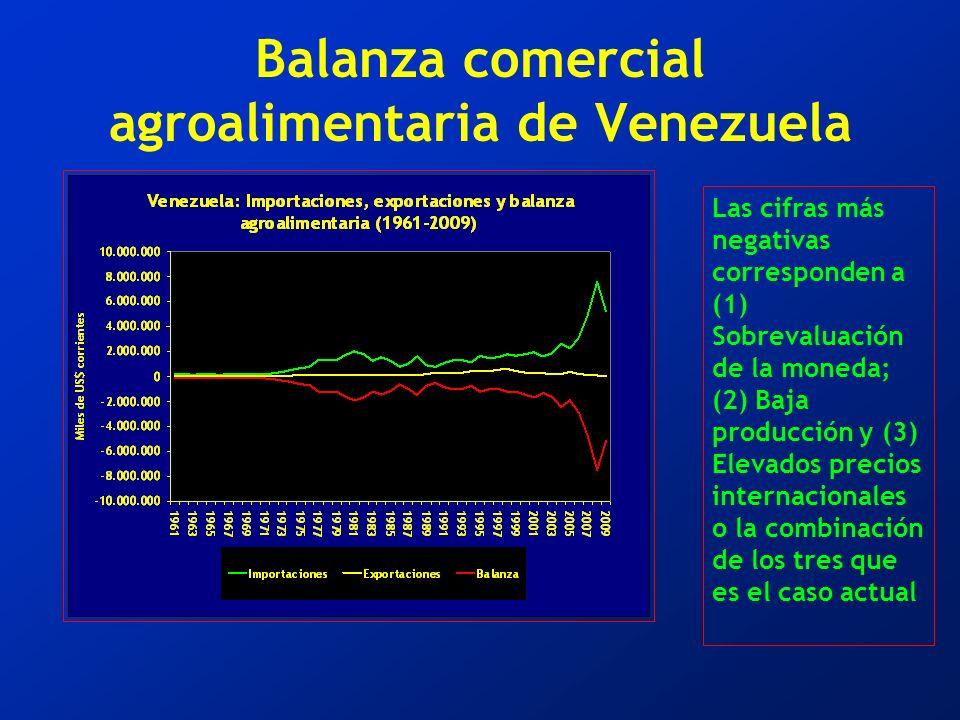 Balanza comercial agroalimentaria de Venezuela Las cifras más negativas corresponden a (1) Sobrevaluación de la moneda; (2) Baja producción y (3) Elevados precios internacionales o la combinación de los tres que es el caso actual