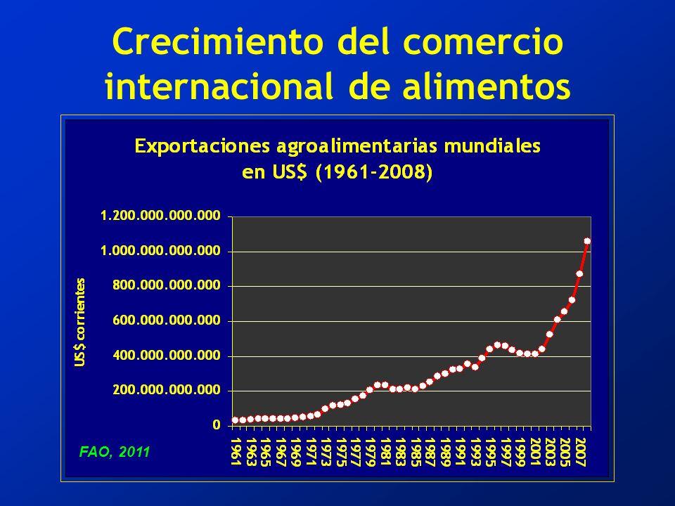 Crecimiento del comercio internacional de alimentos FAO, 2011