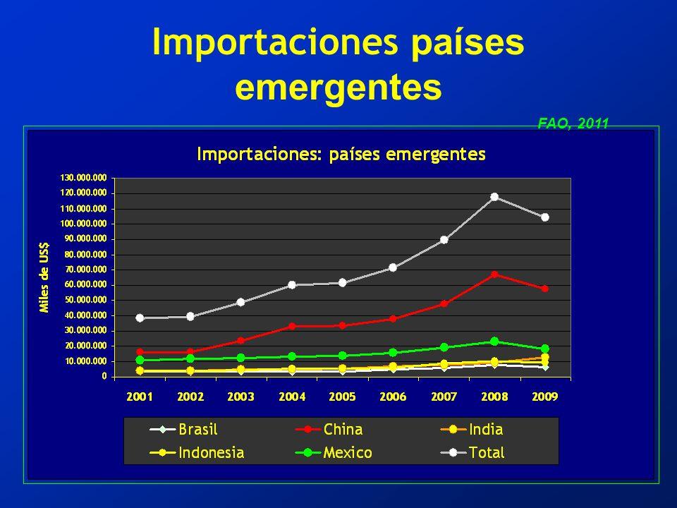 Importaciones países emergentes FAO, 2011