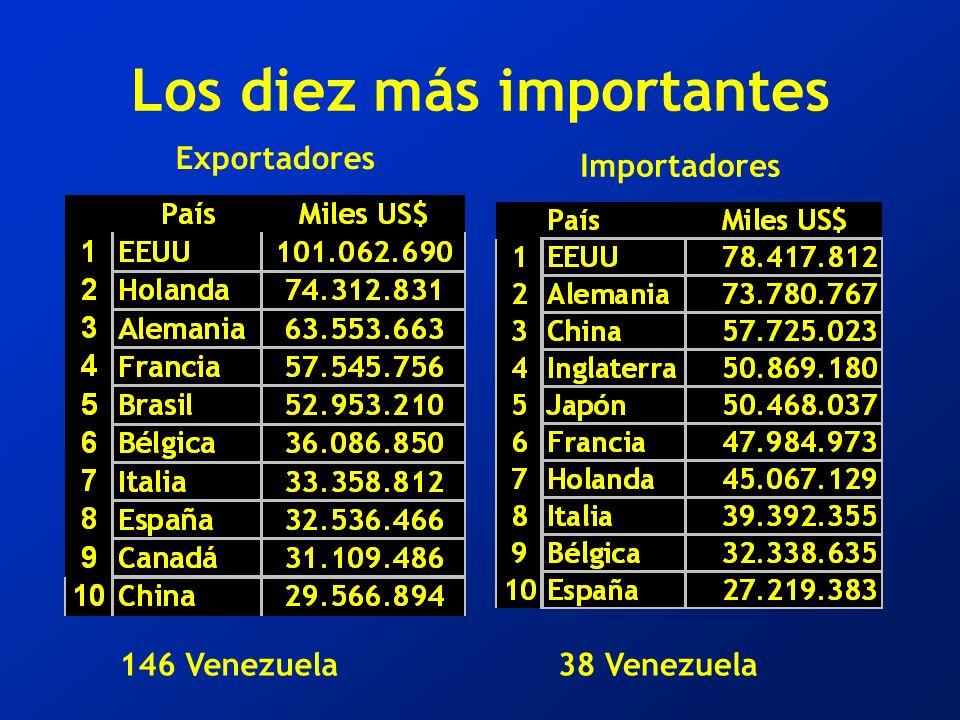 Los diez más importantes Exportadores Importadores 146 Venezuela38 Venezuela