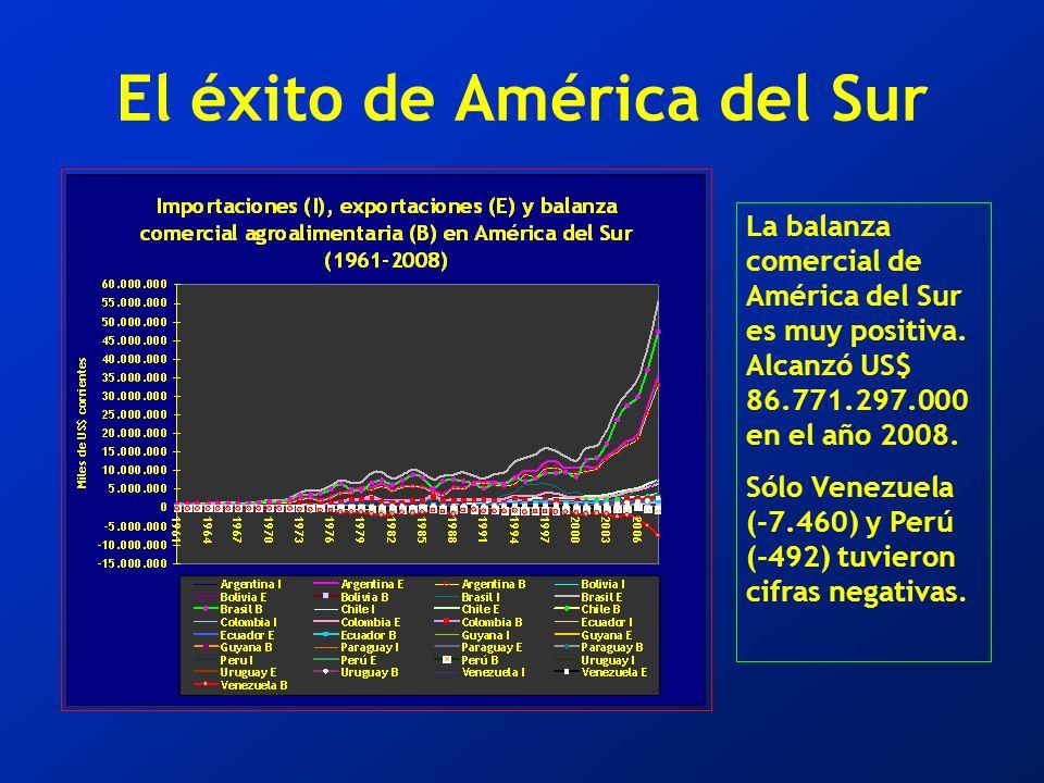 El éxito de América del Sur La balanza comercial de América del Sur es muy positiva.