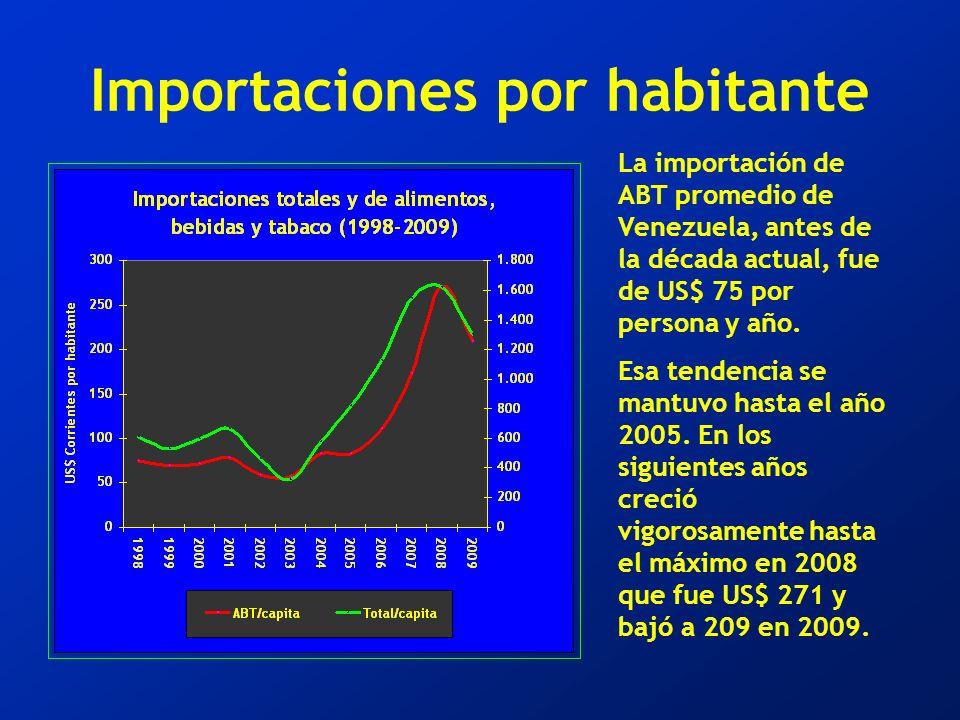 Importaciones por habitante La importación de ABT promedio de Venezuela, antes de la década actual, fue de US$ 75 por persona y año.