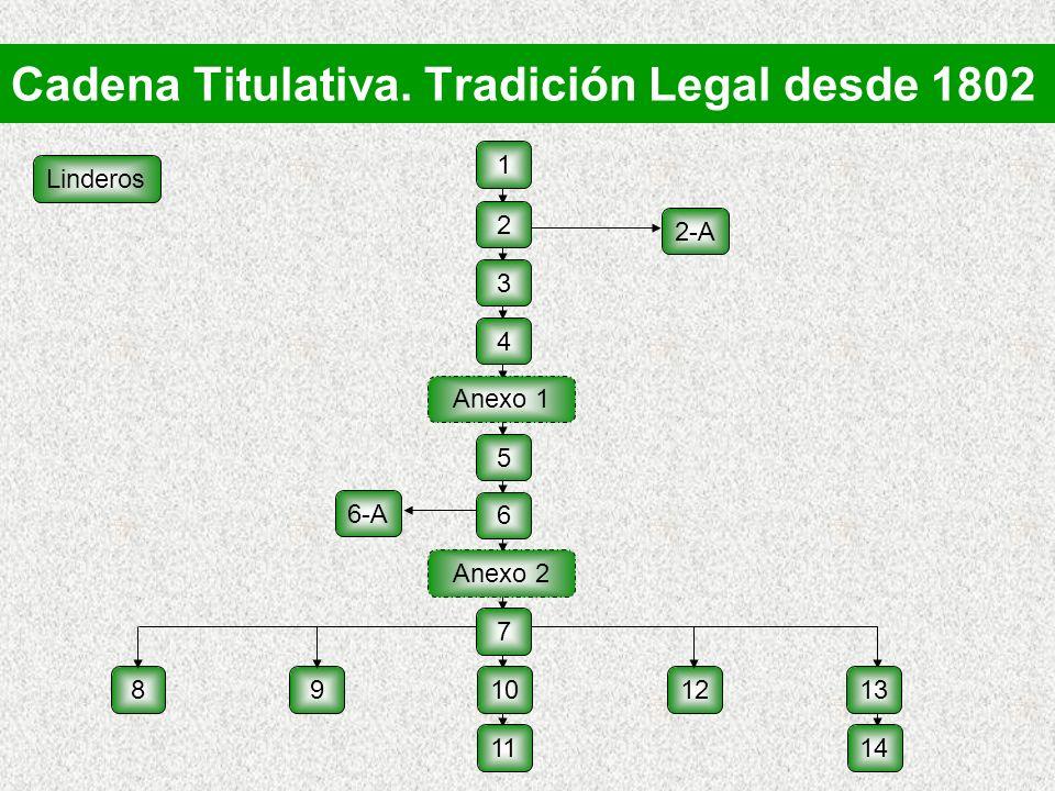 Cadena Titulativa. Tradición Legal desde 1802 Linderos 2-A 6-A 8 912 1 2 3 4 5 6 7 Anexo 2 1013 1411 Anexo 1