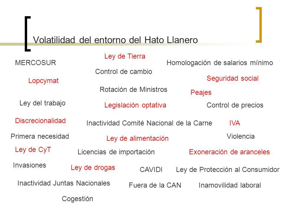 Volatilidad del entorno del Hato Llanero IVA Ley del trabajo Inamovilidad laboral Control de cambio Lopcymat Control de precios Homologación de salari