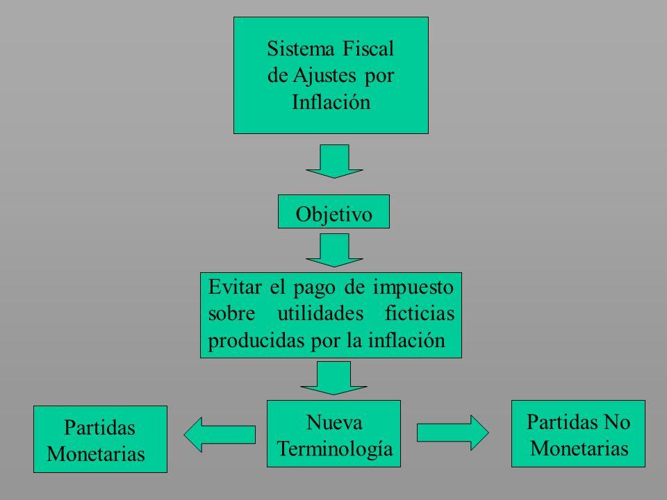 Sistema Fiscal de Ajustes por Inflación Objetivo Evitar el pago de impuesto sobre utilidades ficticias producidas por la inflación Nueva Terminología