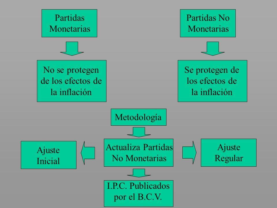 Partidas Monetarias No se protegen de los efectos de la inflación Partidas No Monetarias Se protegen de los efectos de la inflación Metodología Actual