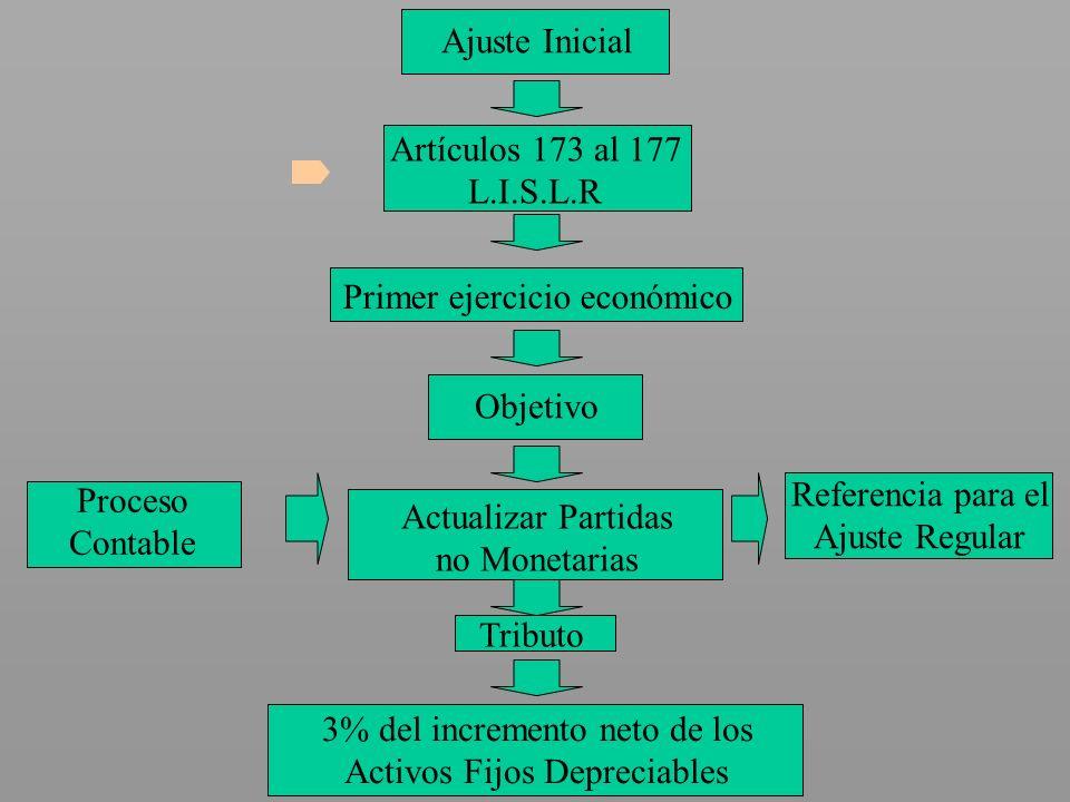 Ajuste Inicial Artículos 173 al 177 L.I.S.L.R Primer ejercicio económico Objetivo Actualizar Partidas no Monetarias Proceso Contable Referencia para e