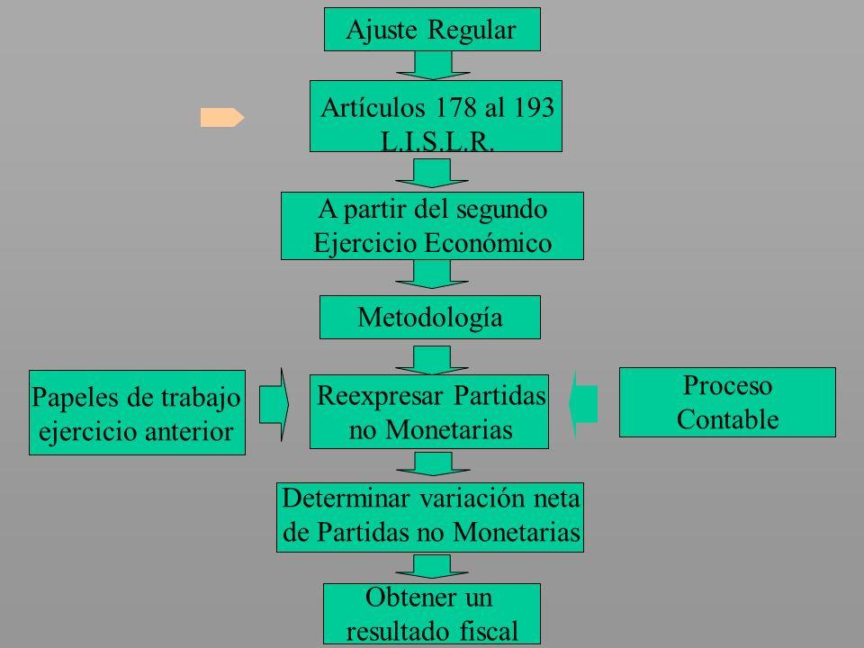 Ajuste Regular Artículos 178 al 193 L.I.S.L.R. A partir del segundo Ejercicio Económico Metodología Reexpresar Partidas no Monetarias Papeles de traba