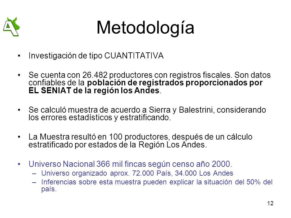 12 Metodología Investigación de tipo CUANTITATIVA Se cuenta con 26.482 productores con registros fiscales. Son datos confiables de la población de reg