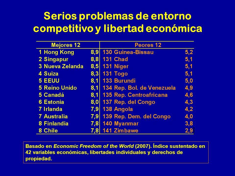 Serios problemas de entorno competitivo y libertad económica Basado en Economic Freedom of the World (2007). Índice sustentado en 42 variables económi