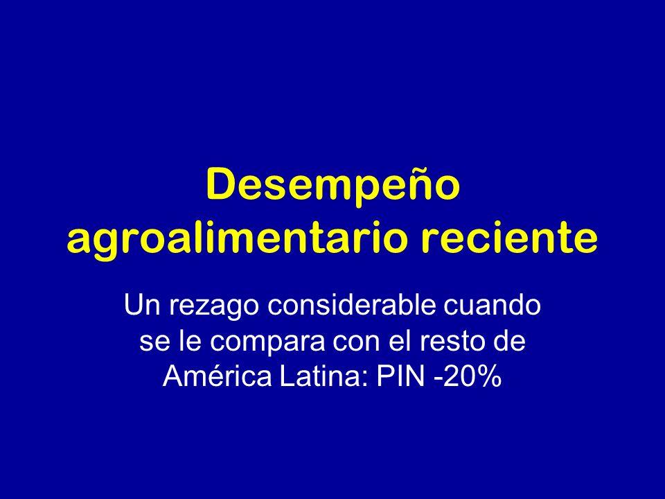 Desempeño agroalimentario reciente Un rezago considerable cuando se le compara con el resto de América Latina: PIN -20%