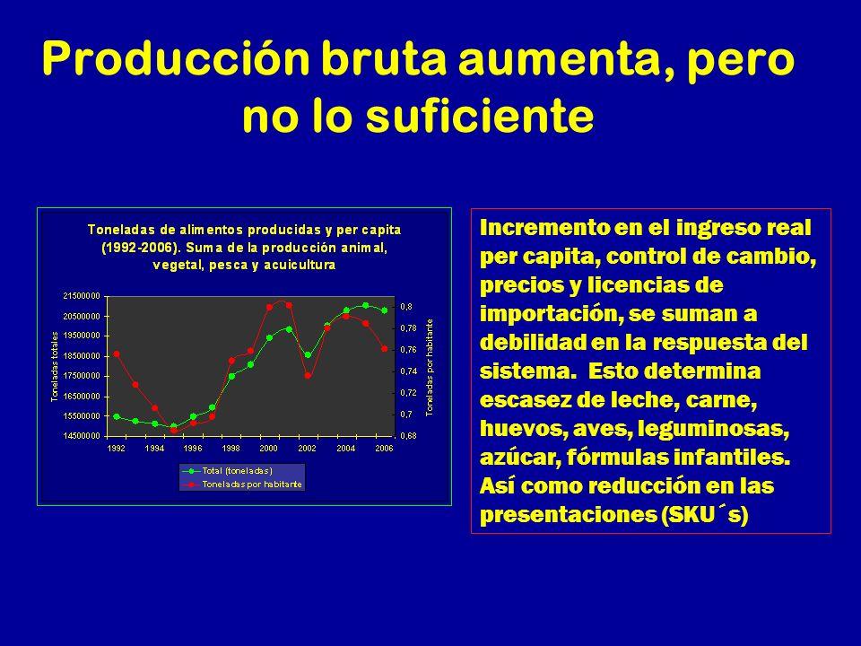 Producción bruta aumenta, pero no lo suficiente Incremento en el ingreso real per capita, control de cambio, precios y licencias de importación, se su