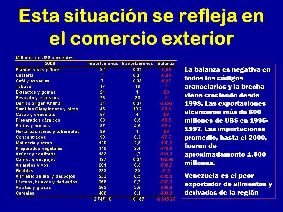 Esta situación se refleja en el comercio exterior La balanza es negativa en todos los códigos arancelarios y la brecha viene creciendo desde 1998. Las