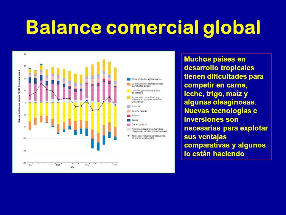 Balance comercial global Muchos países en desarrollo tropicales tienen dificultades para competir en carne, leche, trigo, maíz y algunas oleaginosas.