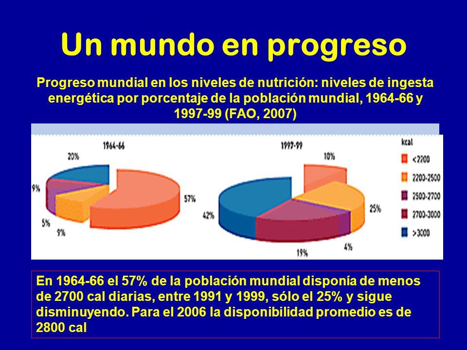 Un mundo en progreso Progreso mundial en los niveles de nutrición: niveles de ingesta energética por porcentaje de la población mundial, 1964-66 y 199