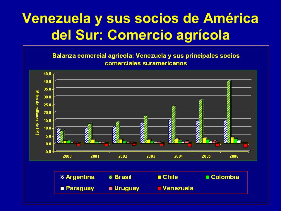 Venezuela y sus socios de América del Sur: Comercio agrícola