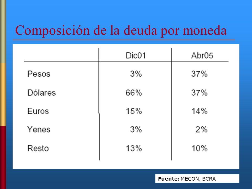 Composición de la deuda por moneda Fuente: MECON, BCRA