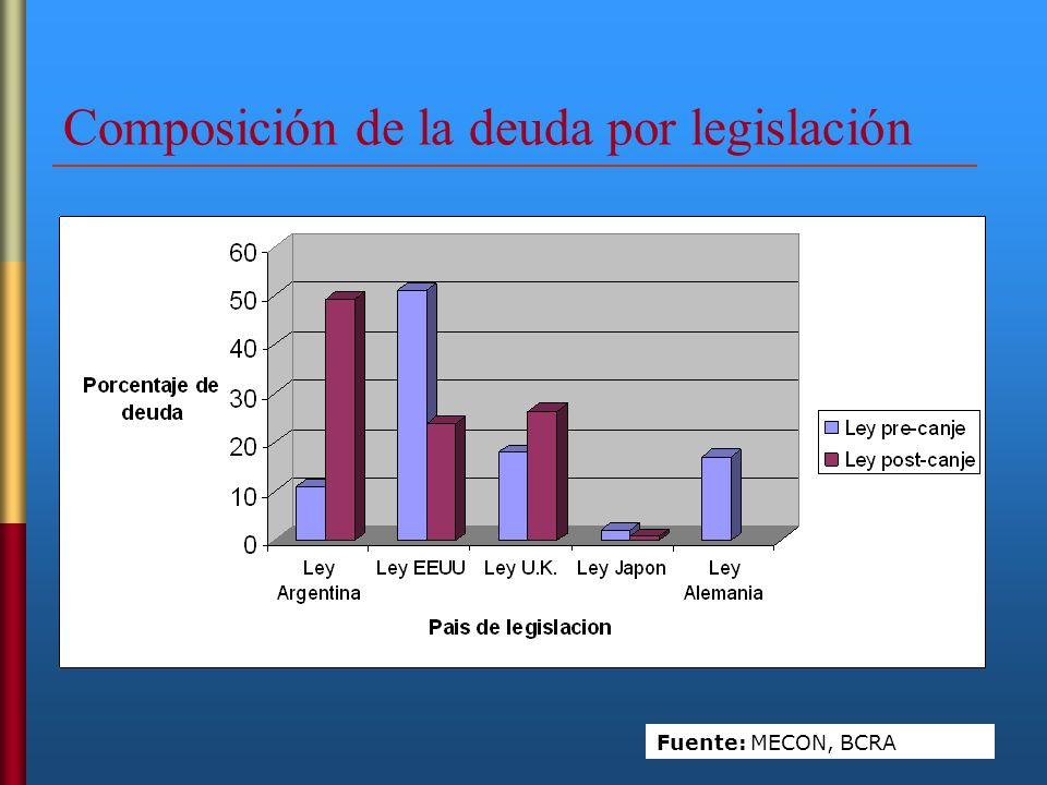 Composición de la deuda por legislación Fuente: MECON, BCRA