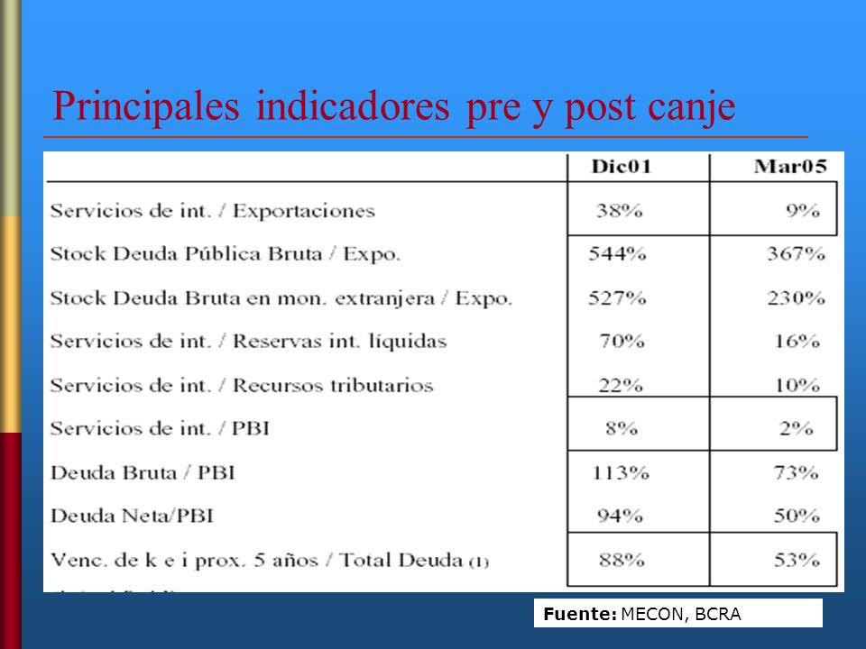 Principales indicadores pre y post canje Fuente: MECON, BCRA