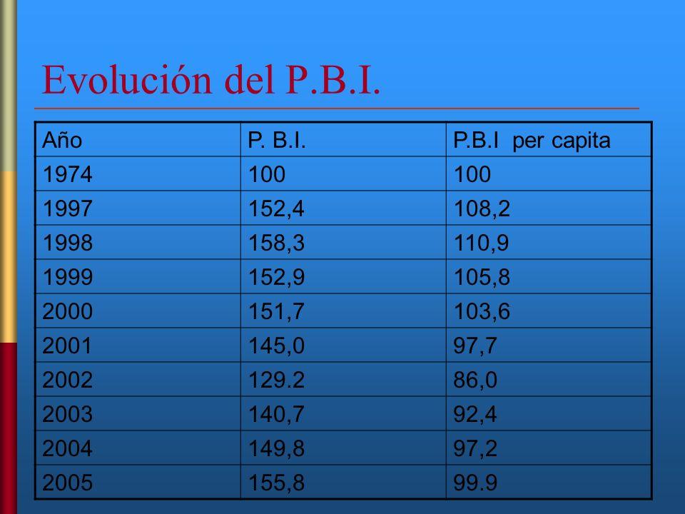 Evolución del P.B.I. AñoP. B.I.P.B.I per capita 1974100 1997152,4108,2 1998158,3110,9 1999152,9105,8 2000151,7103,6 2001145,097,7 2002129.286,0 200314