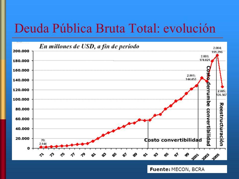 Deuda Pública Bruta Total: evolución Fuente: MECON, BCRA