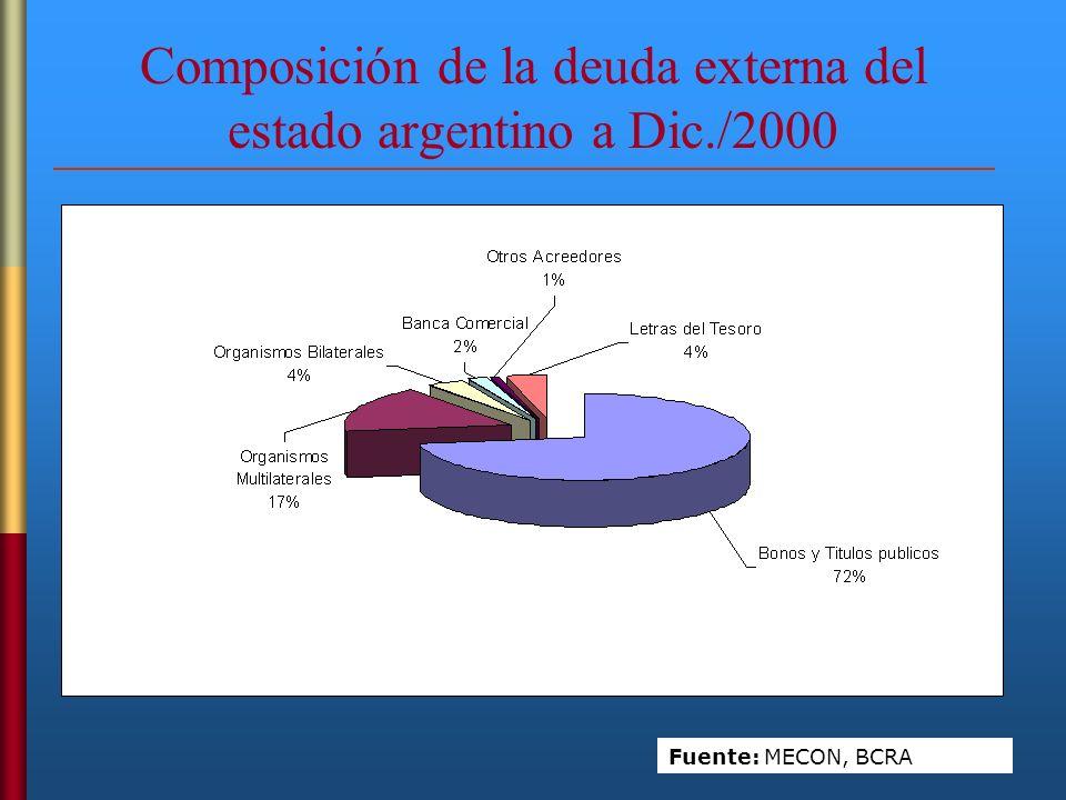 Composición de la deuda externa del estado argentino a Dic./2000 Fuente: MECON, BCRA