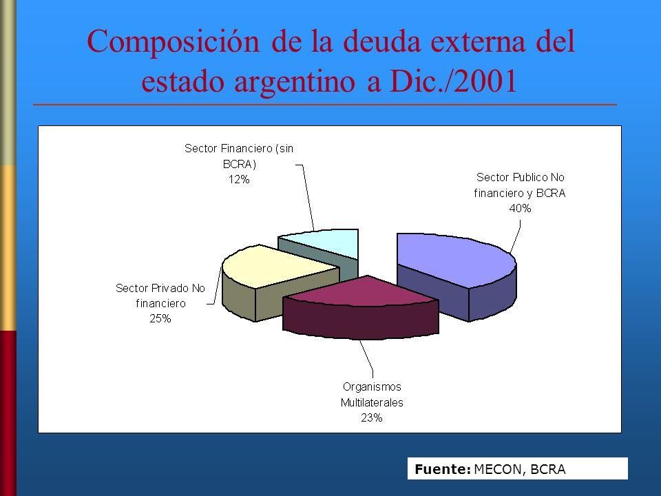 Composición de la deuda externa del estado argentino a Dic./2001 Fuente: MECON, BCRA