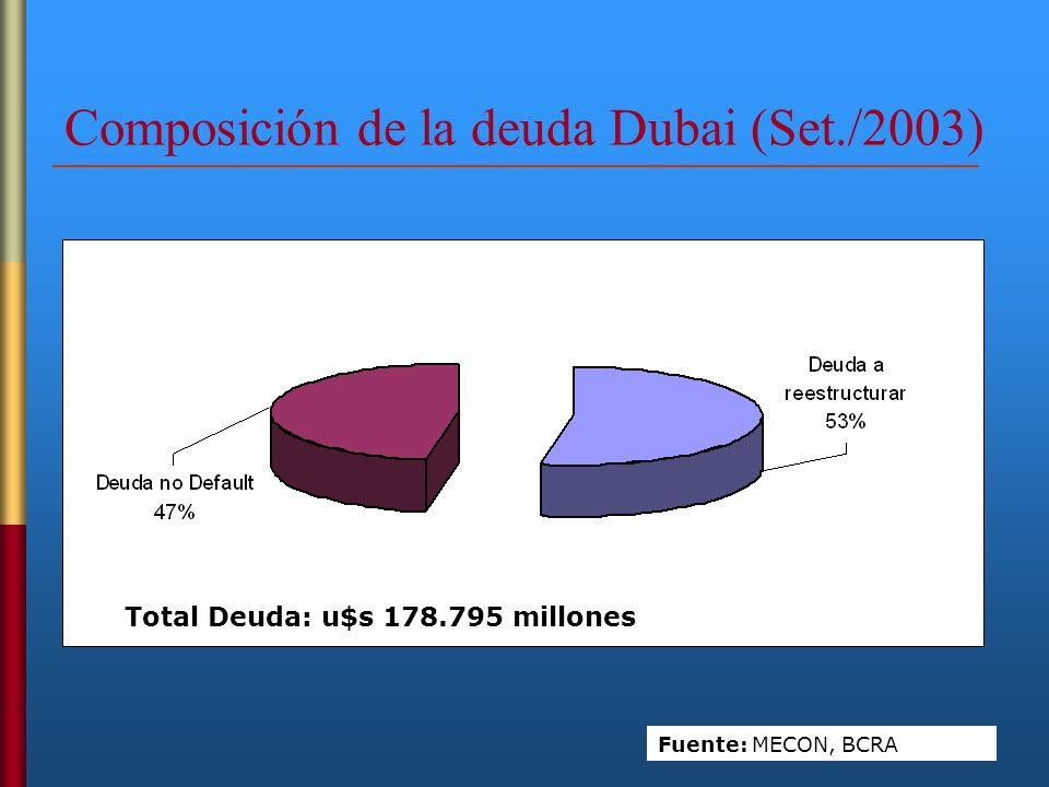 Composición de la deuda Dubai (Set./2003) -Primera oferta- Fuente: MECON, BCRA