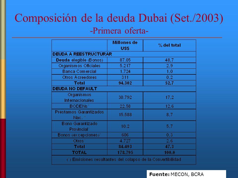 Composición de la deuda Post-Dubai (Dic./2004) -Ultima oferta- (El gno.