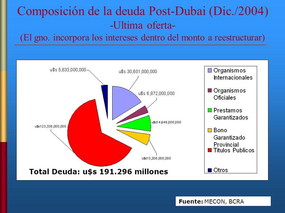 Composición de la deuda Post-Dubai (Dic./2004) -Ultima oferta- (El gno. incorpora los intereses dentro del monto a reestructurar) Total Deuda: u$s 191