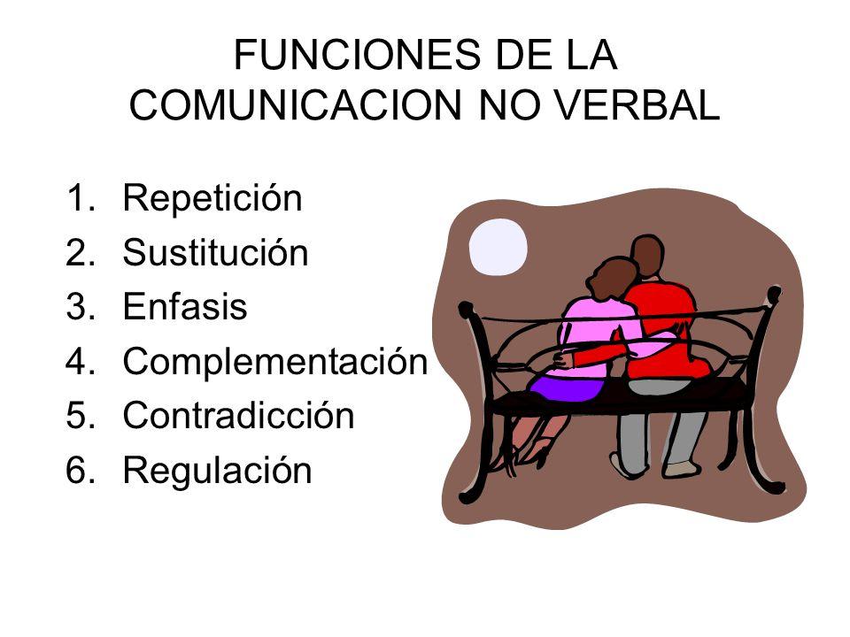 PROPORCION DE LA COMUNICACION NO VERBAL