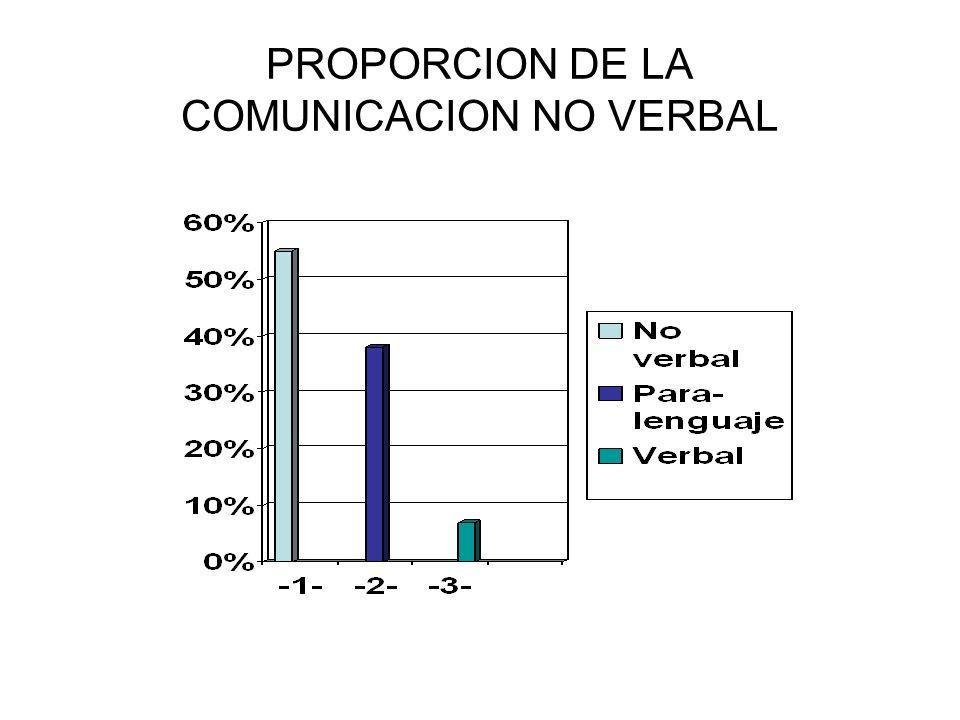 TIPOS DE COMUNICACION NO VERBAL Contacto visual Gestos Movimiento Contacto físico Expresiones faciales Postura Proxémica Distancia íntima Distancia social Distancia pública