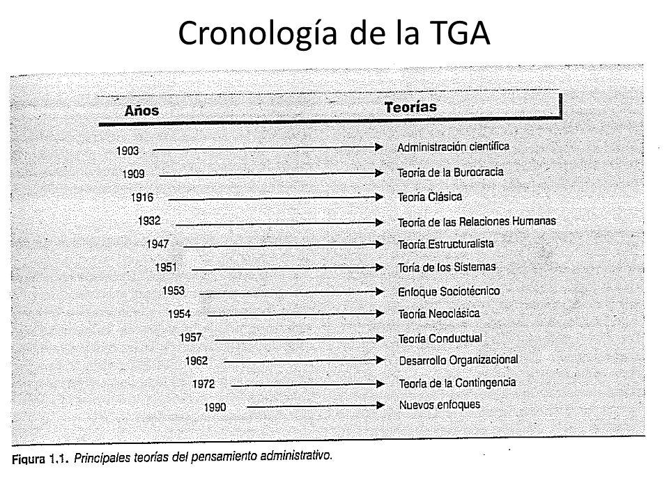 Cronología de la TGA