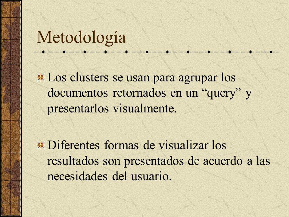 Metodología Los clusters se usan para agrupar los documentos retornados en un query y presentarlos visualmente.