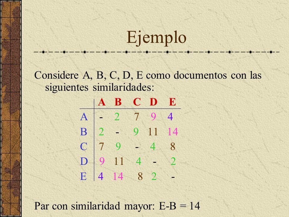 Ejemplo Considere A, B, C, D, E como documentos con las siguientes similaridades: A B C D E A - 2 7 9 4 B 2 - 9 11 14 C 7 9 - 4 8 D 9 11 4 - 2 E 4 14 8 2 - Par con similaridad mayor: E-B = 14