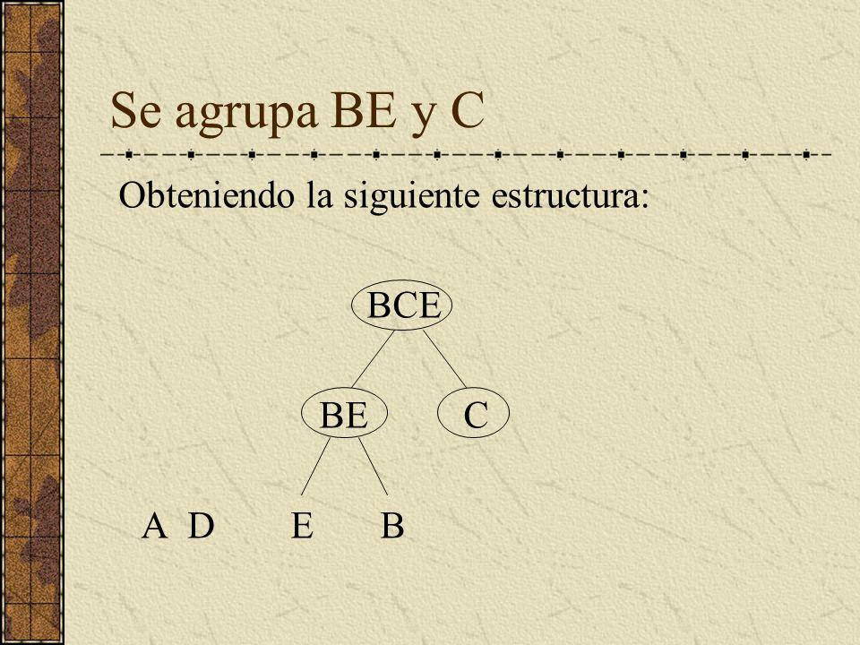 Se agrupa BE y C Obteniendo la siguiente estructura: BCE BE C A D E B