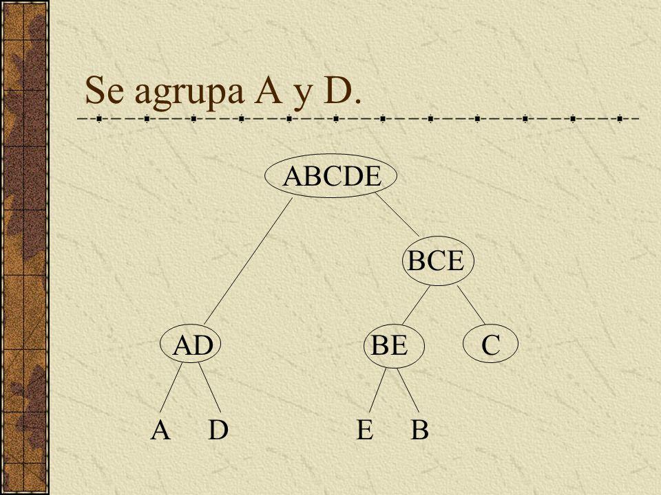 Se agrupa A y D. ABCDE BCE AD BE C A D E B